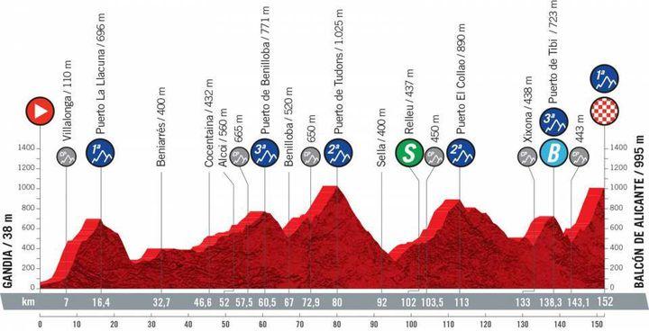 Séptima etapa de la Vuelta a 152 km entre Jandía y Balcón de Alicante, viernes 20 de agosto de 2021 (ASO)