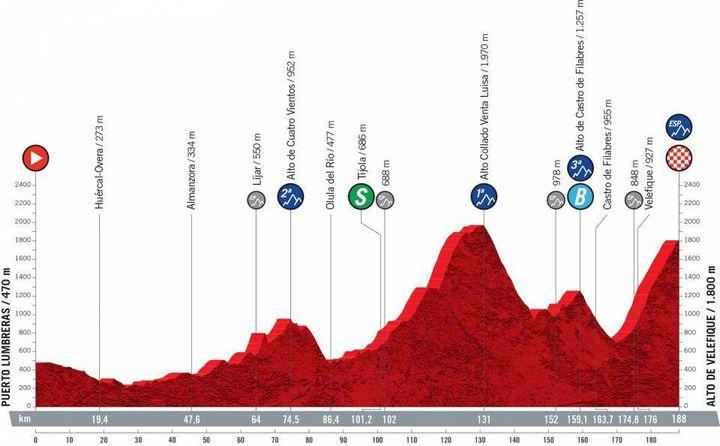 Novena etapa de la Vuelta de 188 km entre Puerto Lumbreras y Alto de Velvec, domingo 22 de agosto de 2021 (ASO)
