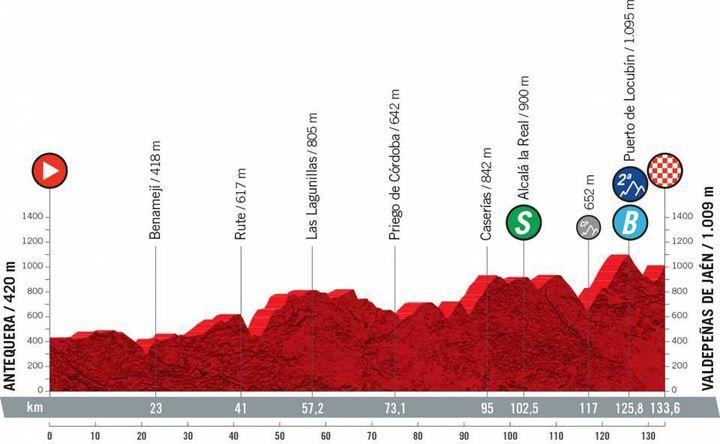 Fase XI del arco de la Vuelta de 133,6 km entre Antequera y Valdepeñas de Jaén, miércoles 25 de agosto de 2021. (ASO)