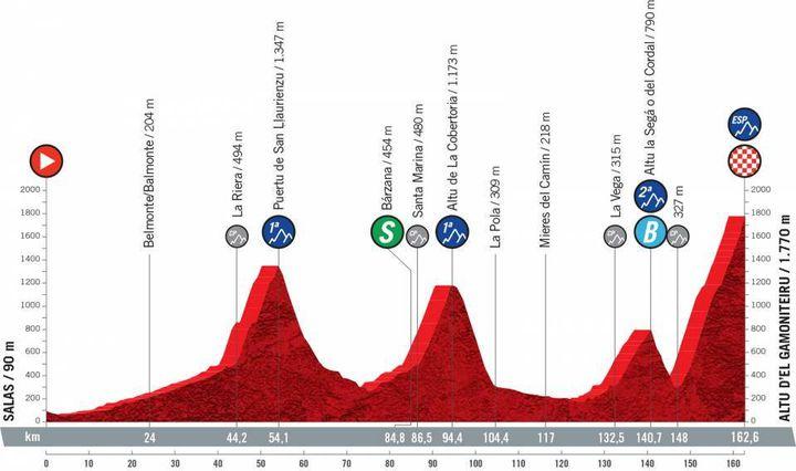 18a etapa de la Vueltaa de 162,6 km entre Salas y Alto del Gamonetero, jueves 2 de septiembre de 2021 (ASO)